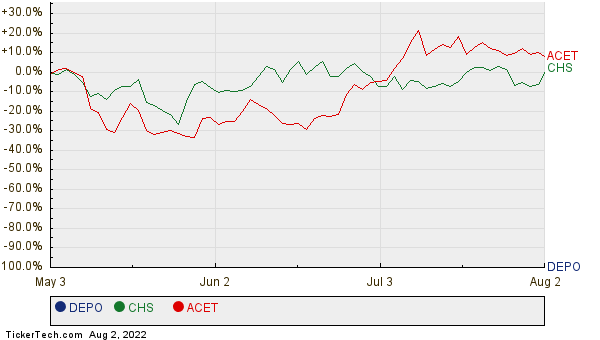 DEPO, CHS, and ACET Relative Performance Chart
