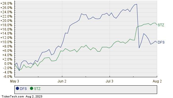 DFS,STZ Relative Performance Chart