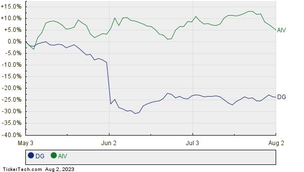 DG,AIV Relative Performance Chart