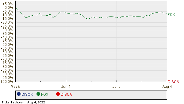 DISCK, FOX, and DISCA Relative Performance Chart