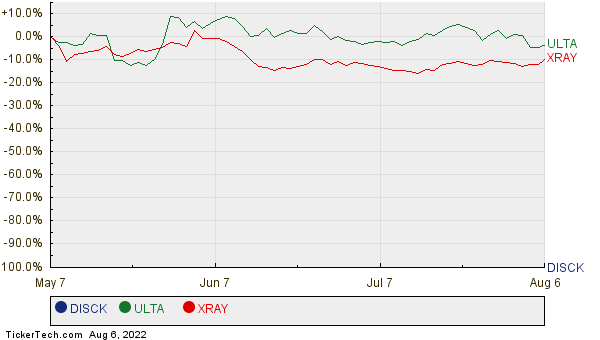 DISCK, ULTA, and XRAY Relative Performance Chart