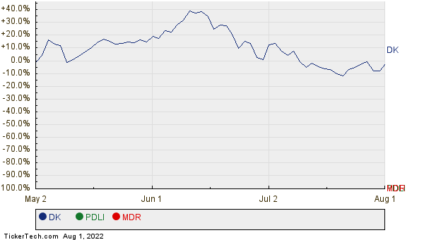 DK, PDLI, and MDR Relative Performance Chart