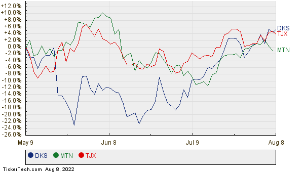 DKS, MTN, and TJX Relative Performance Chart