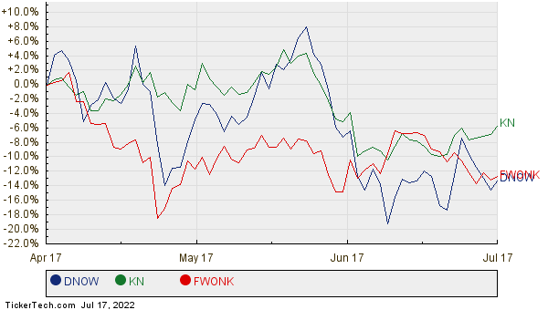 DNOW, KN, and FWONK Relative Performance Chart
