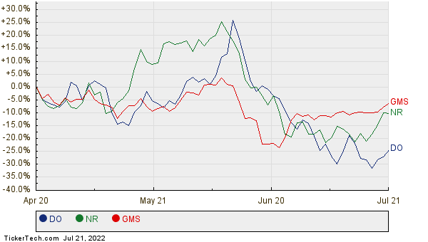 DO, NR, and GMS Relative Performance Chart