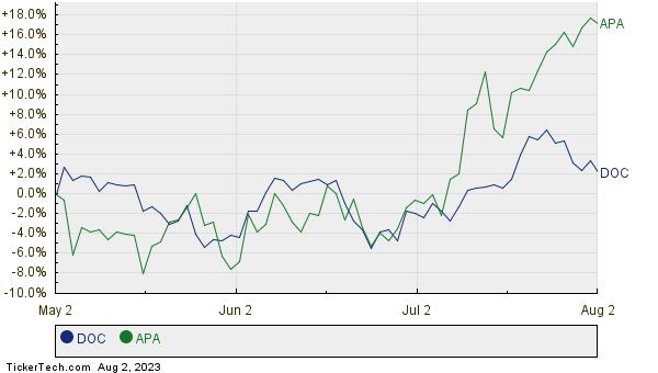 DOC,APA Relative Performance Chart