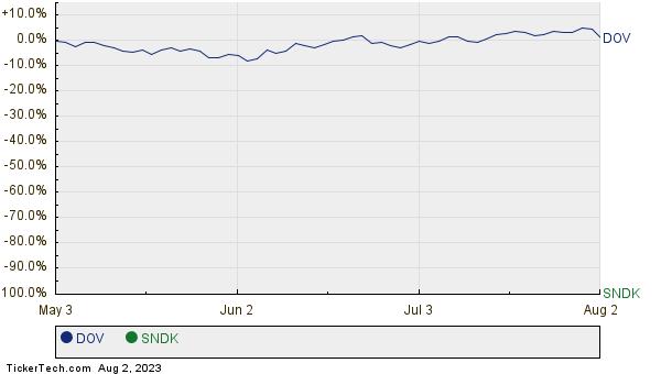 DOV,SNDK Relative Performance Chart