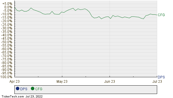 Dr Pepper Snapple Group Moves Up In Market Cap Rank Passing