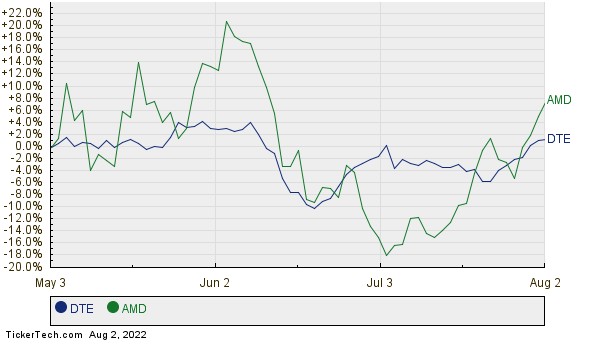 DTE,AMD Relative Performance Chart