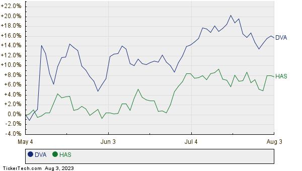 DVA,HAS Relative Performance Chart