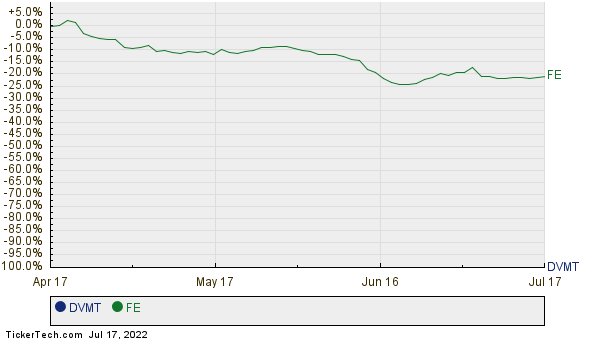 DVMT,FE Relative Performance Chart