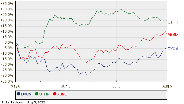 DXCM, UTHR, and ABMD Relative Performance Chart