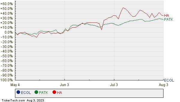 ECOL, PATK, and HA Relative Performance Chart