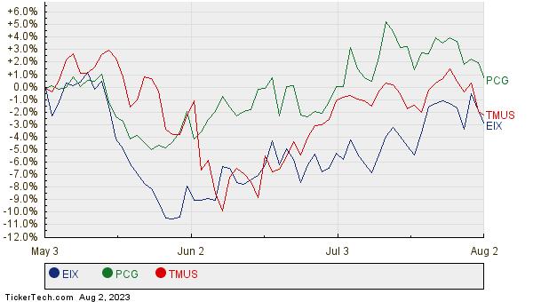 EIX, PCG, and TMUS Relative Performance Chart