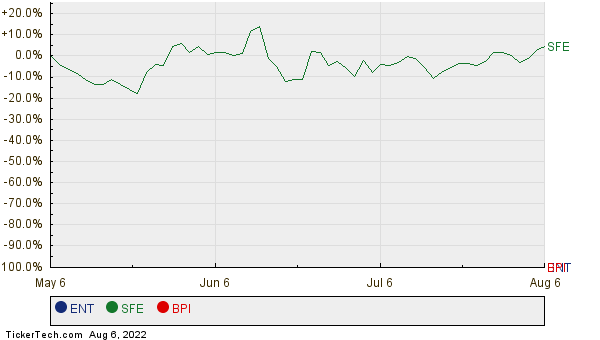 ENT, SFE, and BPI Relative Performance Chart