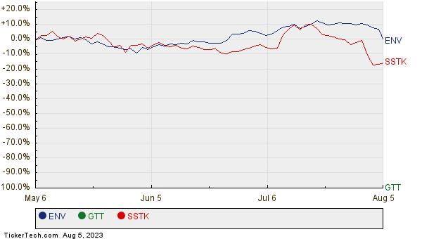 ENV, GTT, and SSTK Relative Performance Chart