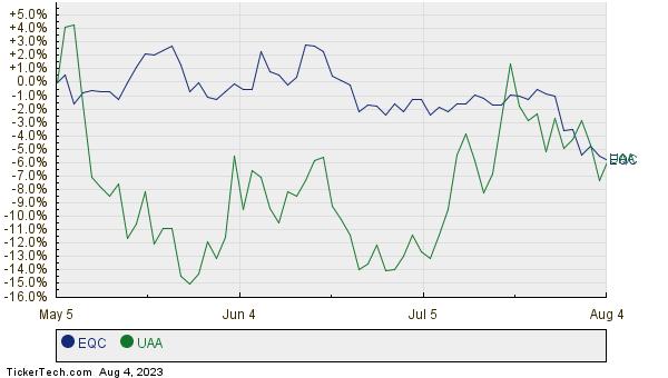 EQC,UAA Relative Performance Chart
