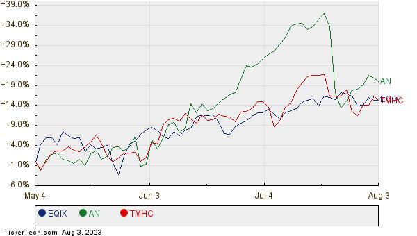 EQIX, AN, and TMHC Relative Performance Chart