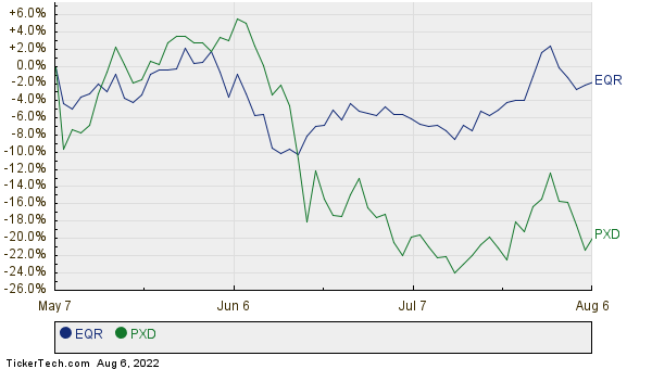 EQR,PXD Relative Performance Chart