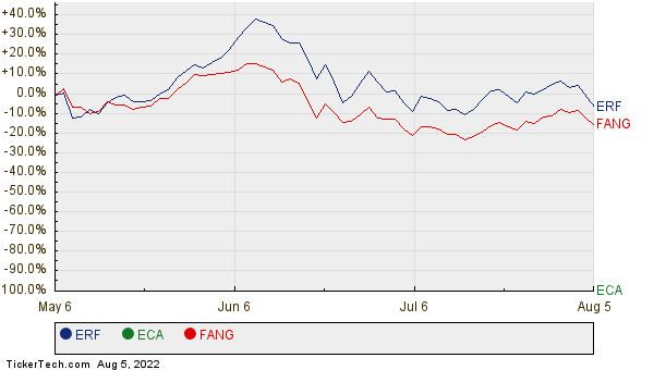 ERF, ECA, and FANG Relative Performance Chart