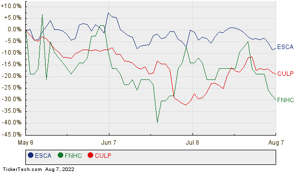 ESCA, FNHC, and CULP Relative Performance Chart