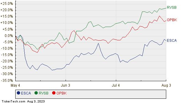 ESCA, RVSB, and OPBK Relative Performance Chart