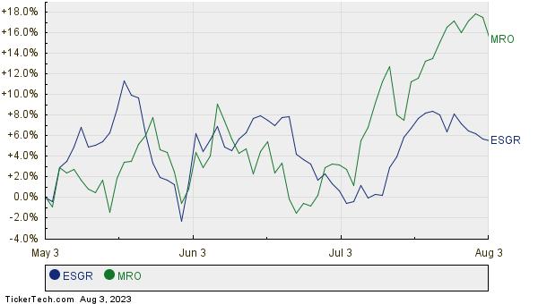 ESGR,MRO Relative Performance Chart