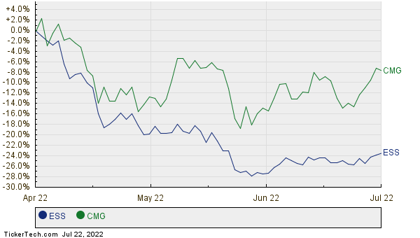 ESS,CMG Relative Performance Chart