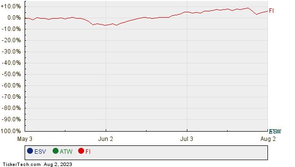 ESV, ATW, and FI Relative Performance Chart