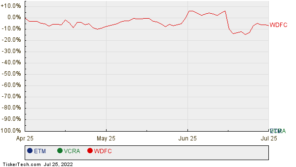 ETM, VCRA, and WDFC Relative Performance Chart