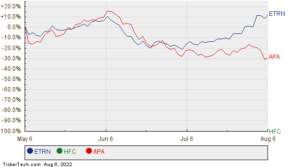 ETRN, HFC, and APA Relative Performance Chart