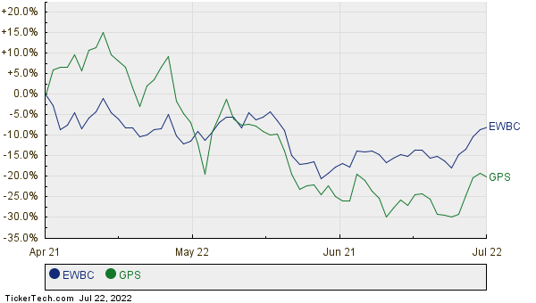 EWBC,GPS Relative Performance Chart