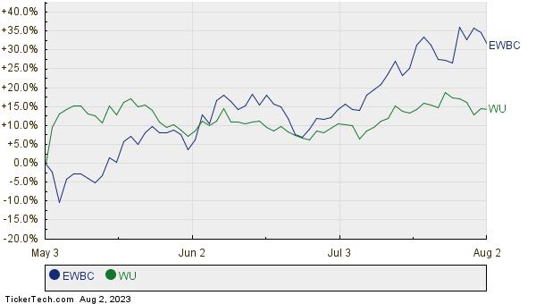 EWBC,WU Relative Performance Chart