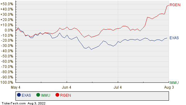 EXAS, IMMU, and RGEN Relative Performance Chart