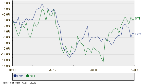 Exelon Moves Up In Market Cap Rank Passing State Street