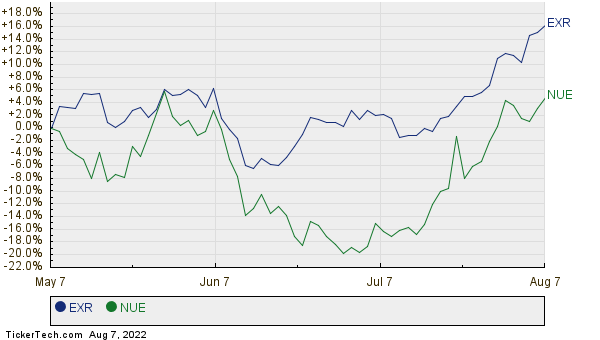EXR,NUE Relative Performance Chart