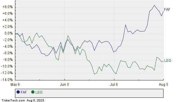 FAF,LEG Relative Performance Chart