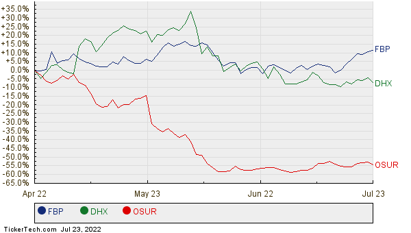 FBP, DHX, and OSUR Relative Performance Chart
