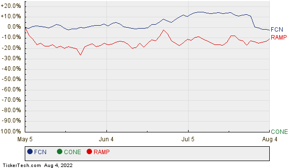 FCN, CONE, and RAMP Relative Performance Chart
