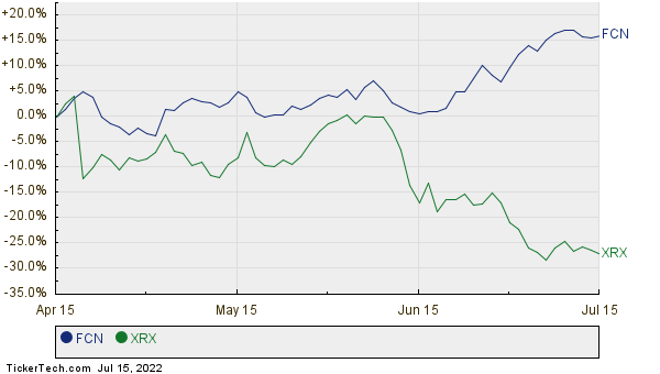 FCN,XRX Relative Performance Chart
