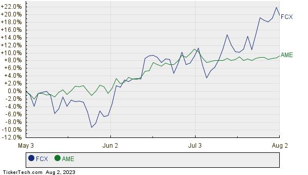 FCX,AME Relative Performance Chart