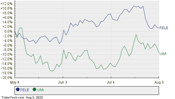 FELE,UAA Relative Performance Chart