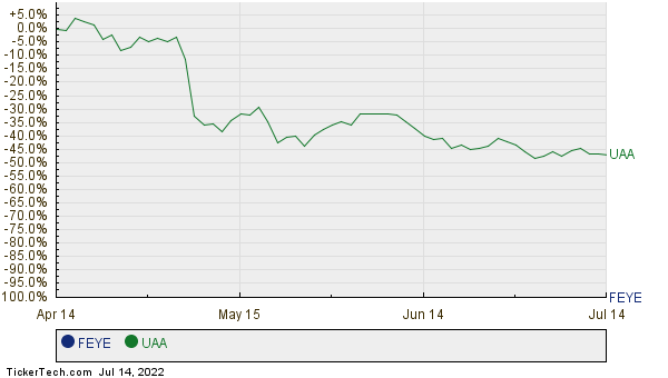 FEYE,UAA Relative Performance Chart