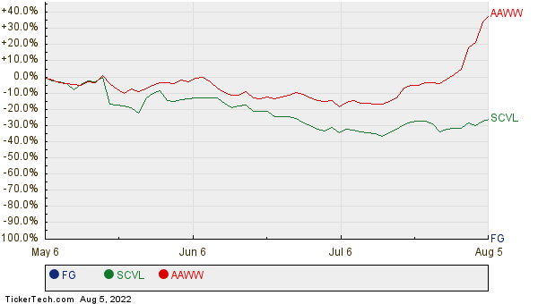 FG, SCVL, and AAWW Relative Performance Chart