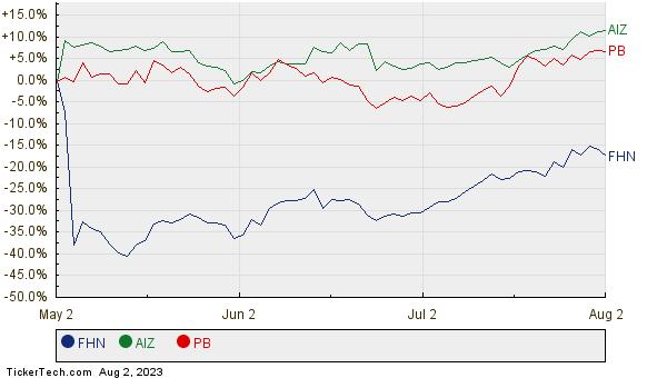 FHN, AIZ, and PB Relative Performance Chart