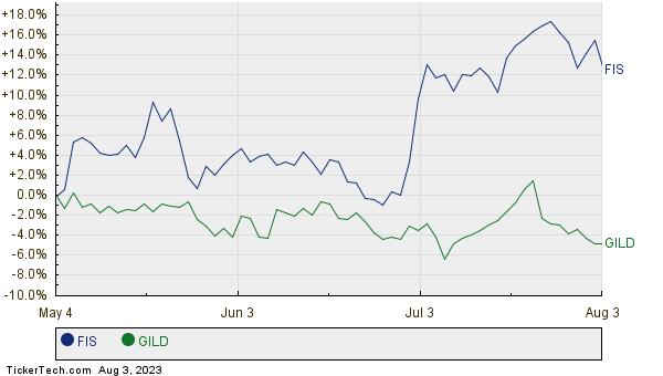 FIS,GILD Relative Performance Chart