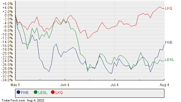 FIVE, LESL, and LKQ Relative Performance Chart