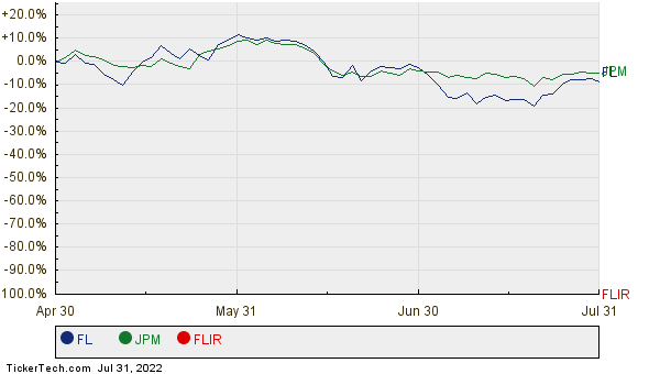 FL, JPM, and FLIR Relative Performance Chart