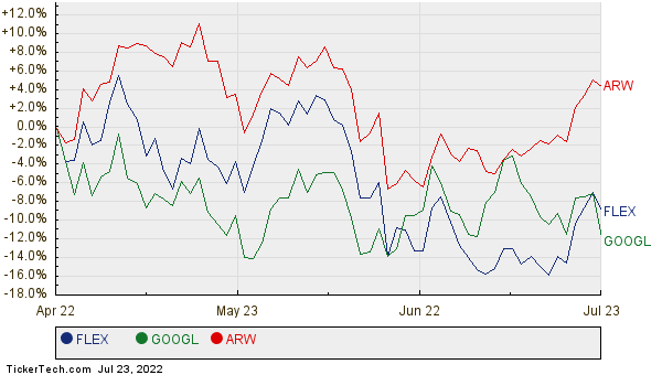 FLEX, GOOGL, and ARW Relative Performance Chart