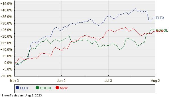 FLEX, GOOGL, and ARW Relative Performance Chart
